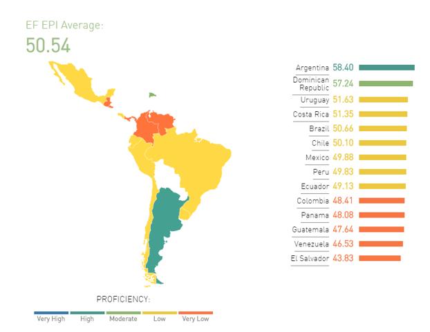 знание английского в Латинской Америке