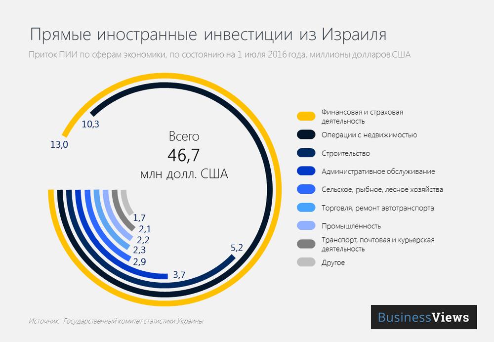 Прямые иностранные инвестиции в Украину
