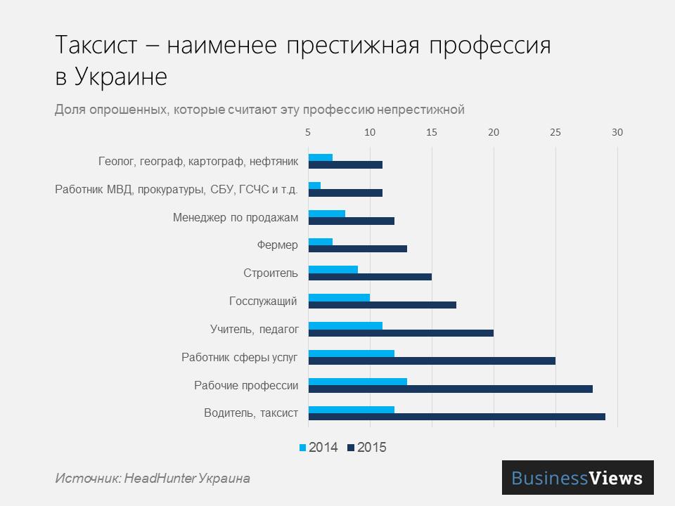 самые плохие профессии в Украине
