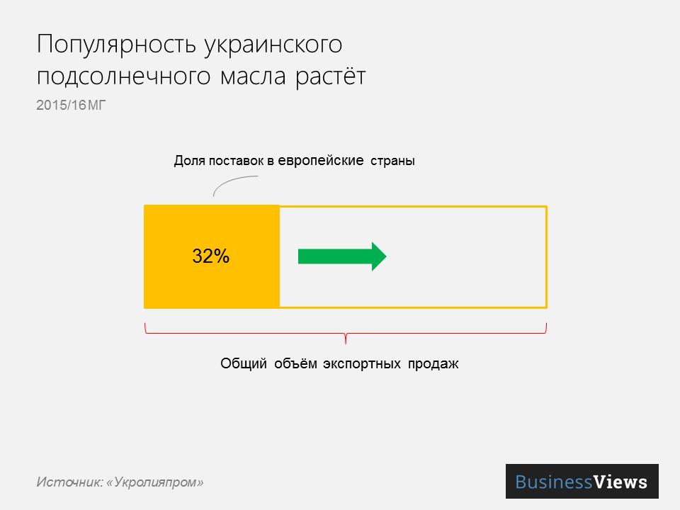экспорт подсолнечного масла из Украины растет