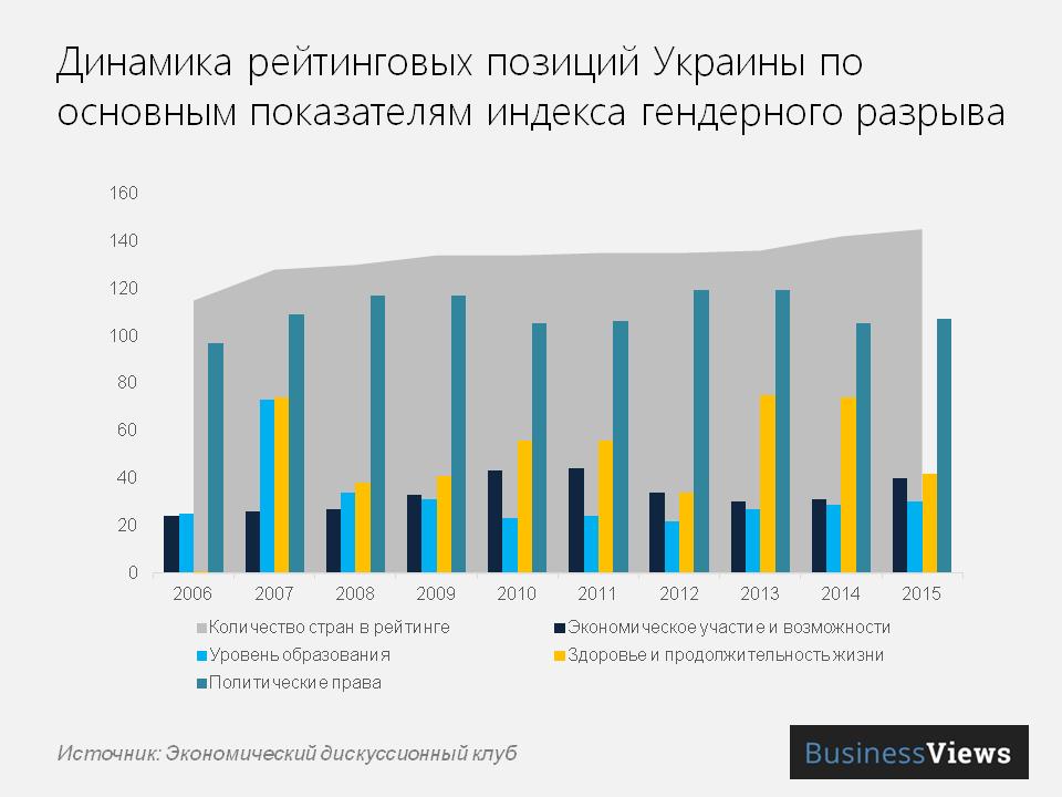 Динамика рейтинговых показателей по Украине