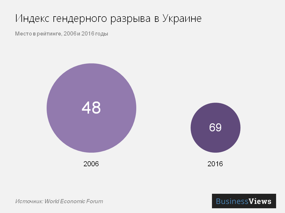Индекс гендерного разрыва в Украине
