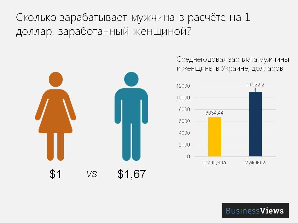 Заработок женщин и мужчин