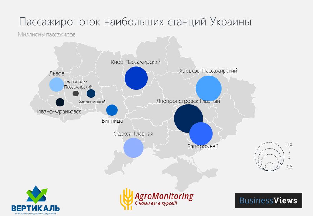 Пассажиропоток наибольших станций Украины