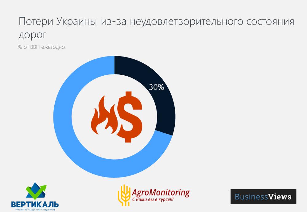 Потери Украины из-за плохого качества дорожного покрытия