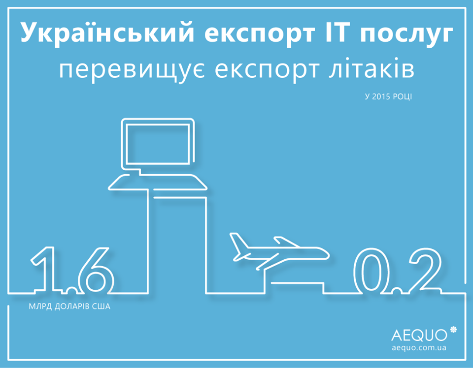 экспорт it-услуг