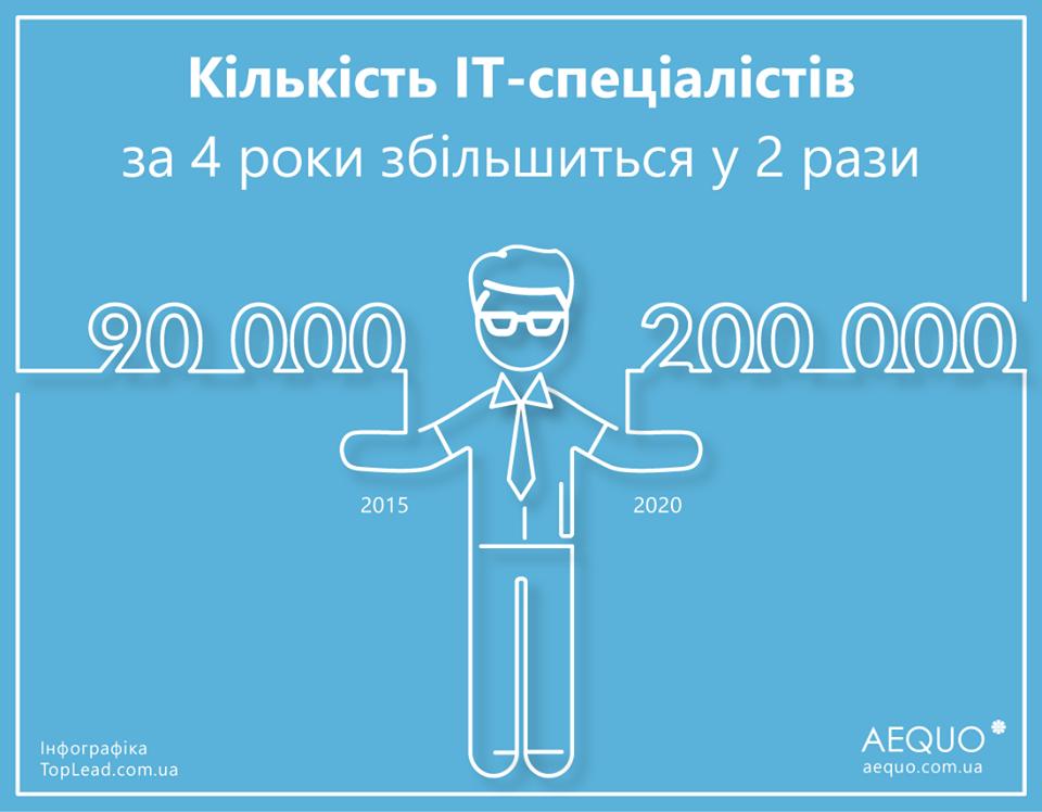 количество айтишников в Украине