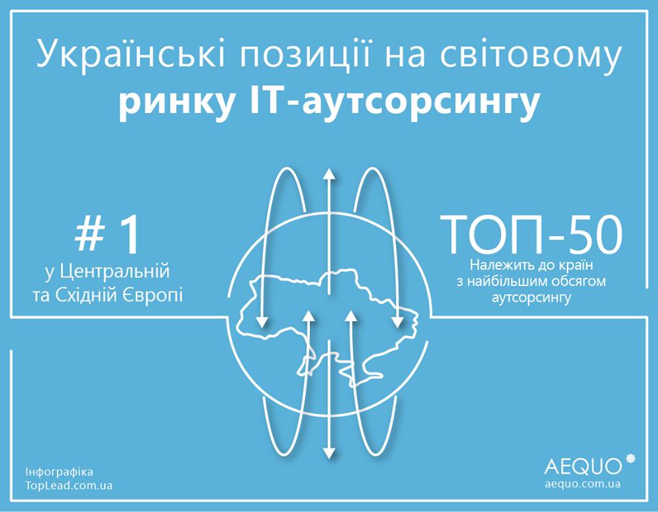 аутсорсинг айти-услуг в Украине