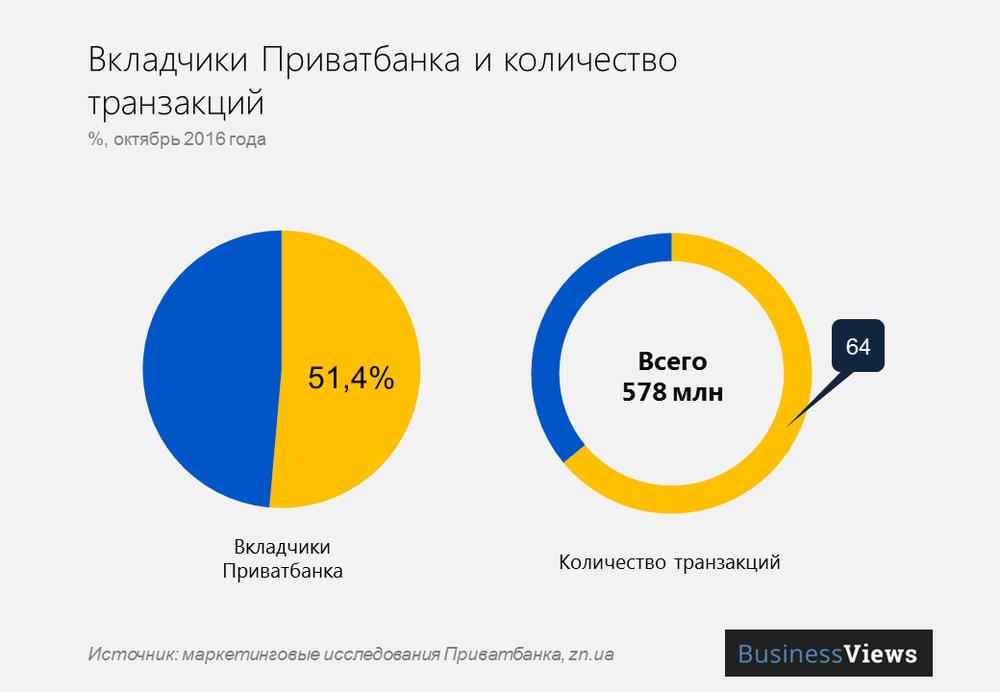 Вкладчики Приватбанка и кол-во транзакций