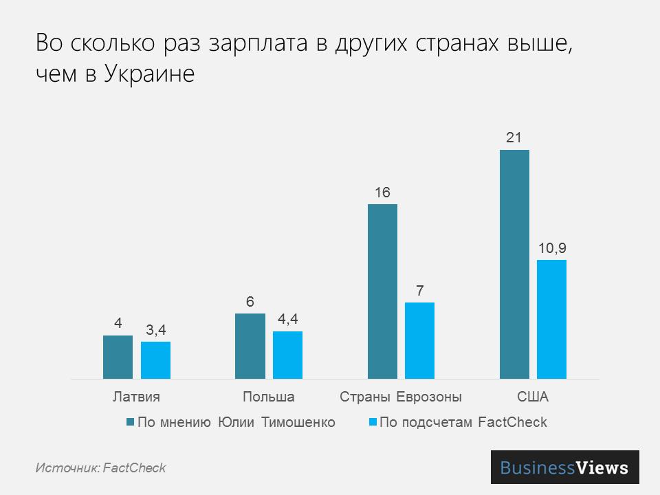 зарплата в Украине и в других странах