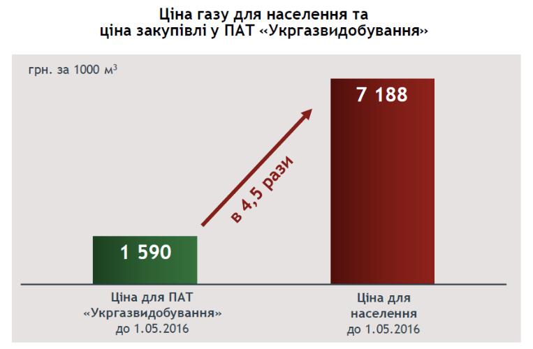 цена газа согласно Тимошенко