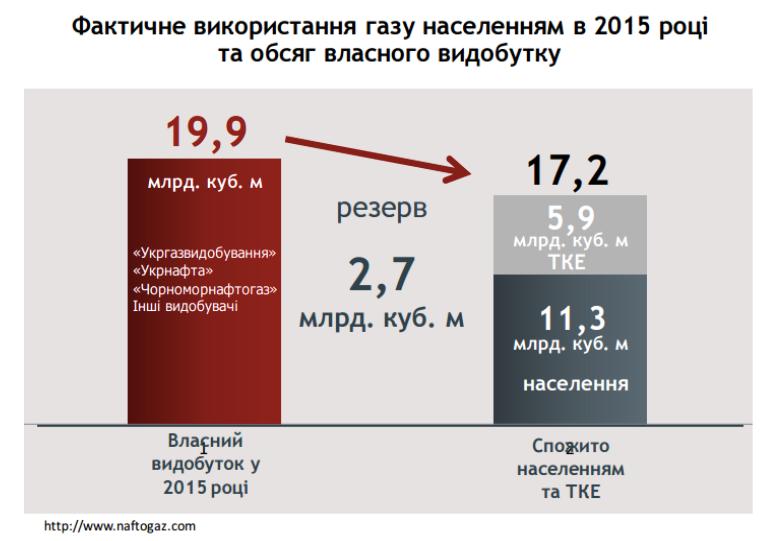 потребление газа по Тимошенко