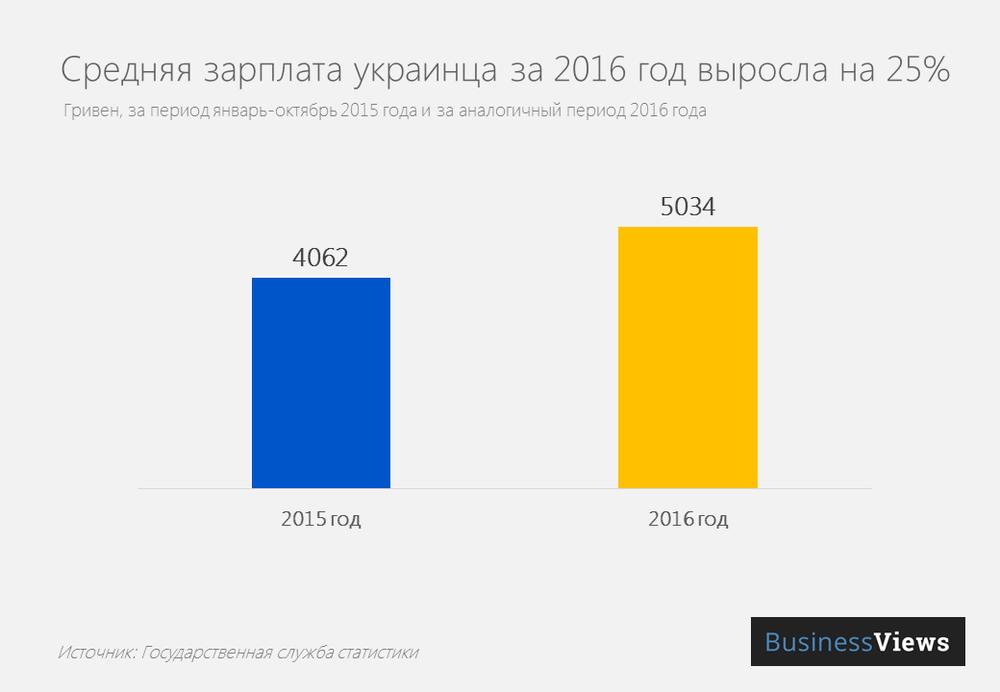 Средняя зарплата украинца в 2016 году