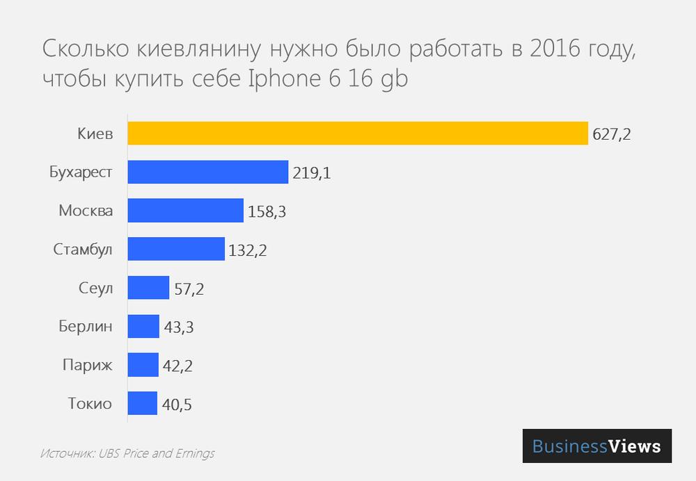 Сколько нужно работать киевляну. чтобы заработать на айфон