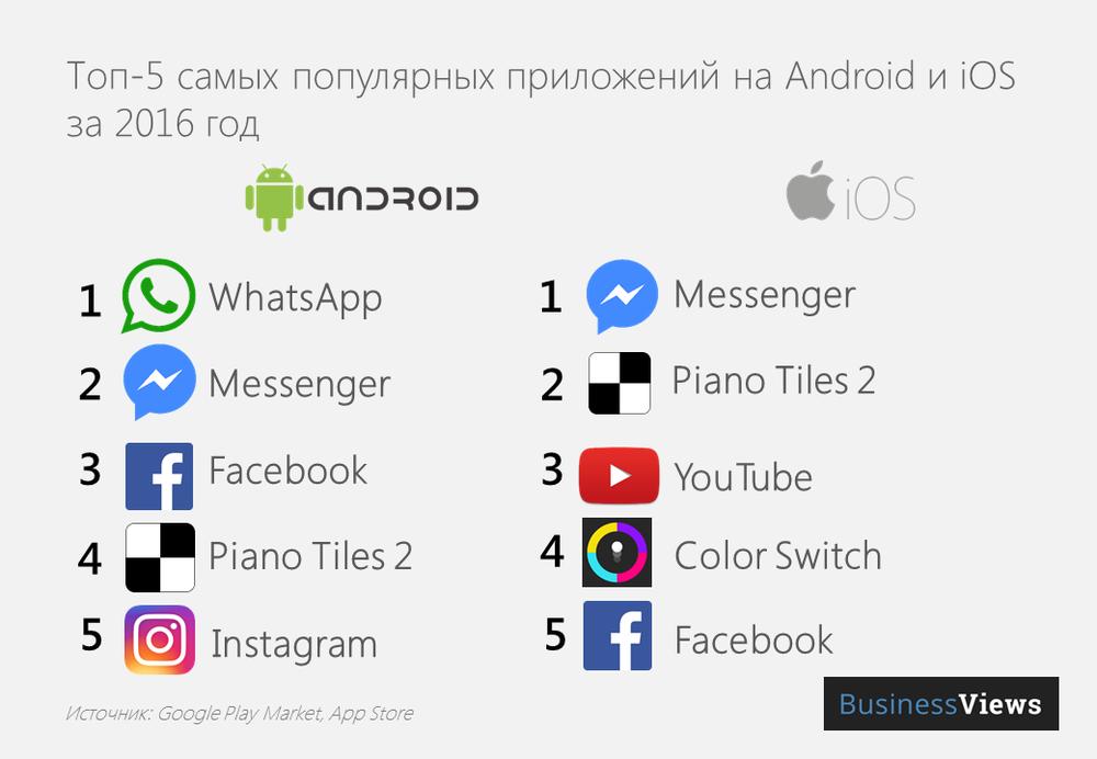 Топ-5 приложений для смартфонов