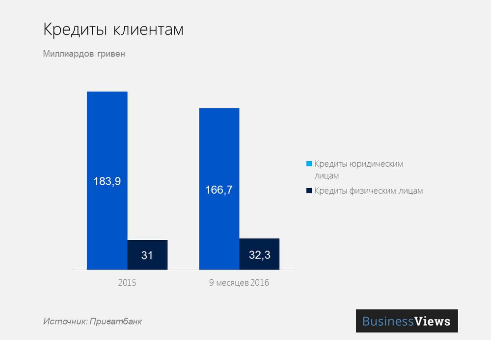 Кредиты клиентам Привата