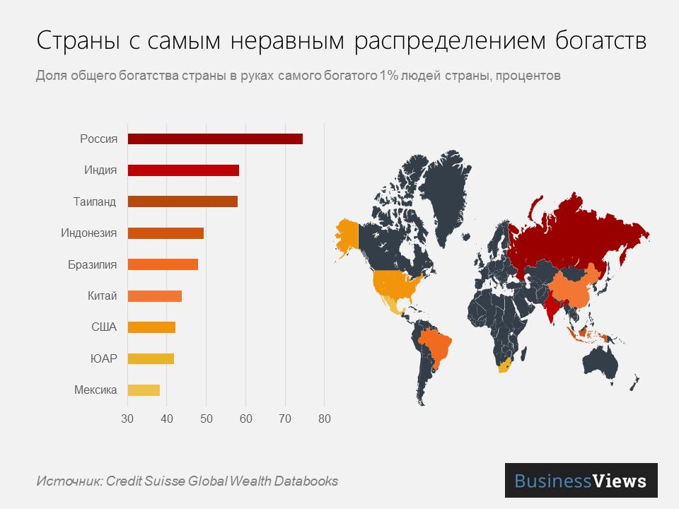 Страны с самым неравным распределением богатств
