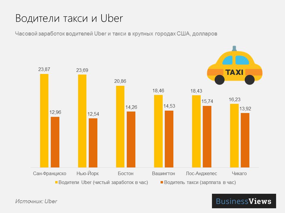 Заработок таксистов Uber
