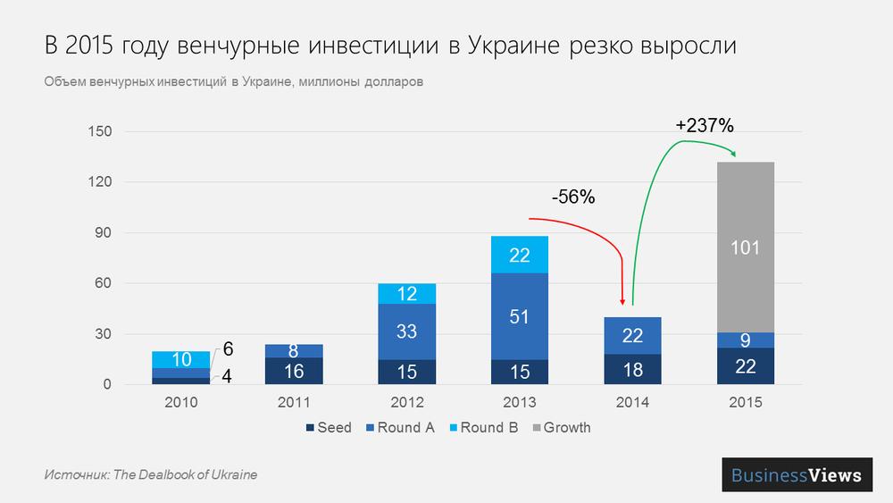 венчурные Инвестиции в Украине