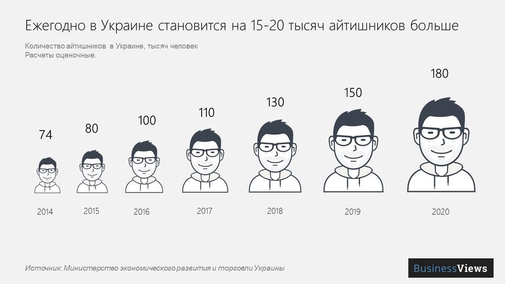 количество программистов в Украине