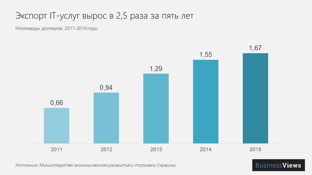 экспорт it-услуг из Украины