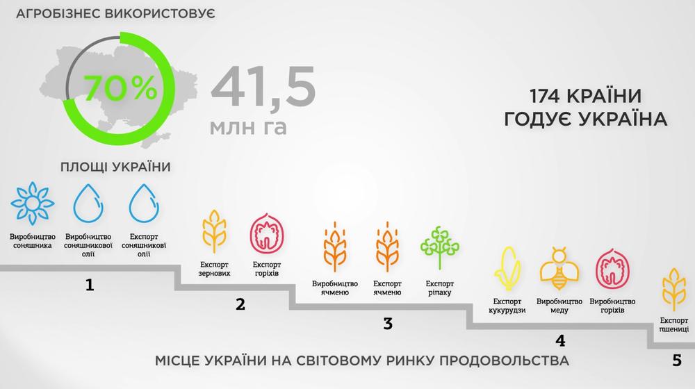 место Украины в мире
