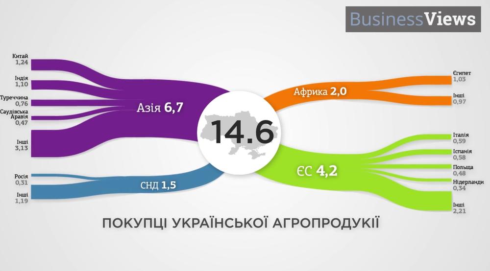 экспорт агропродукции из Украины