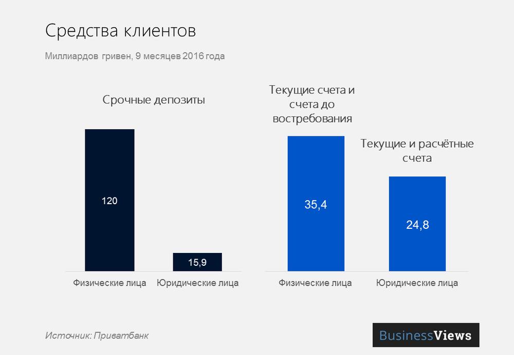 Средства клиентов Привата