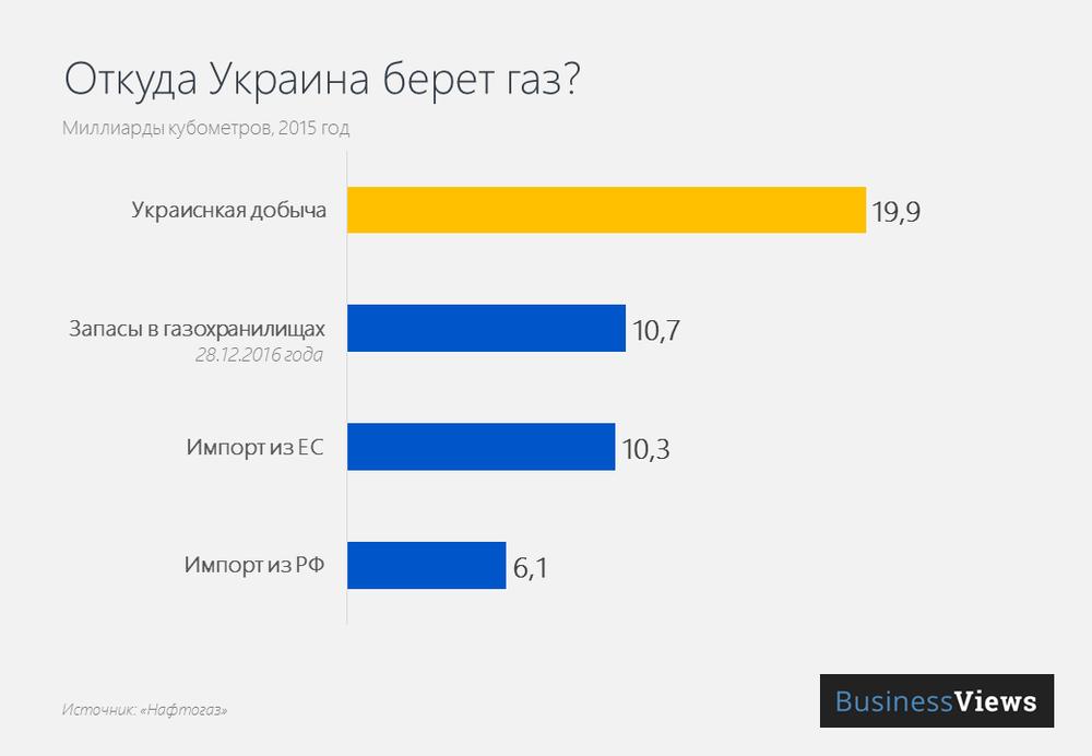 Источники газа в Украине