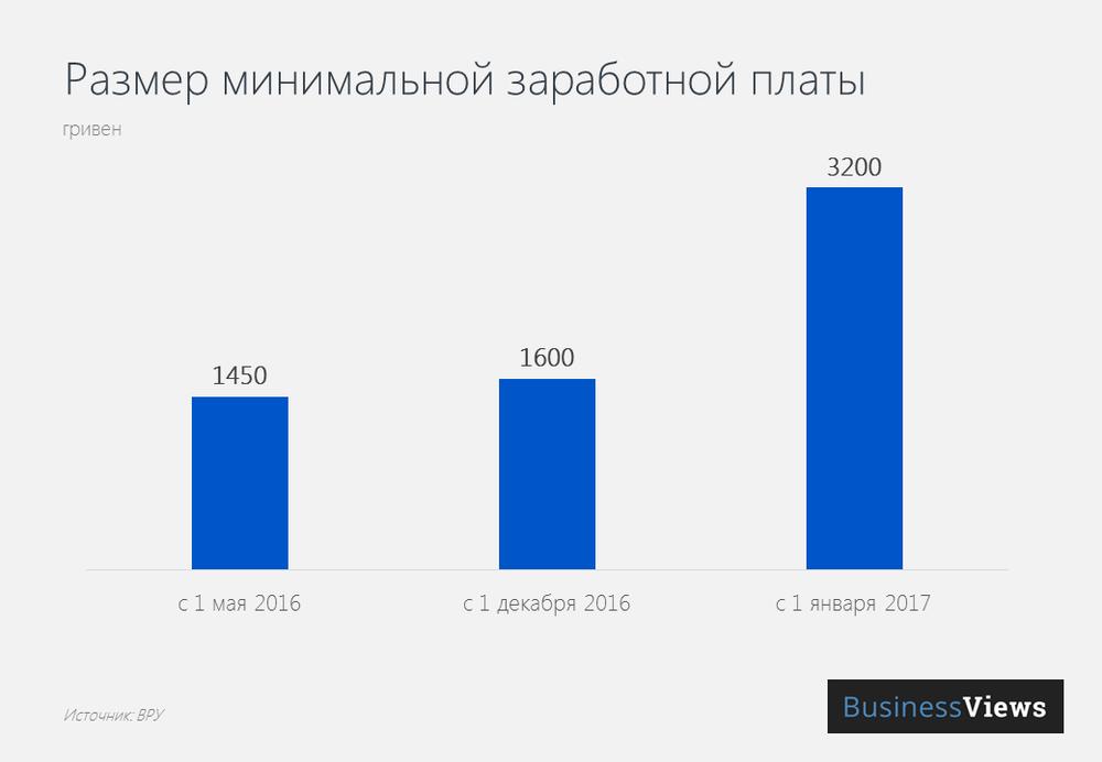 Размер минимальной заработной платы в Украине