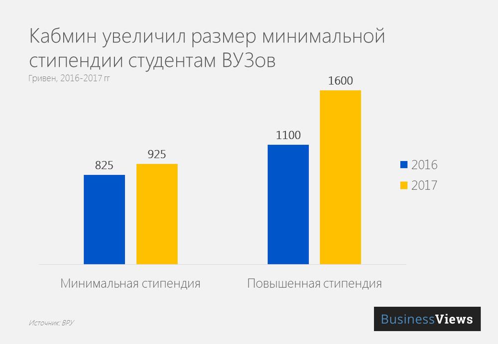 Размер стипендии в Украине