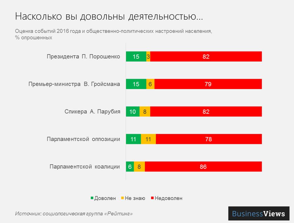 отношение к политикам в Украине