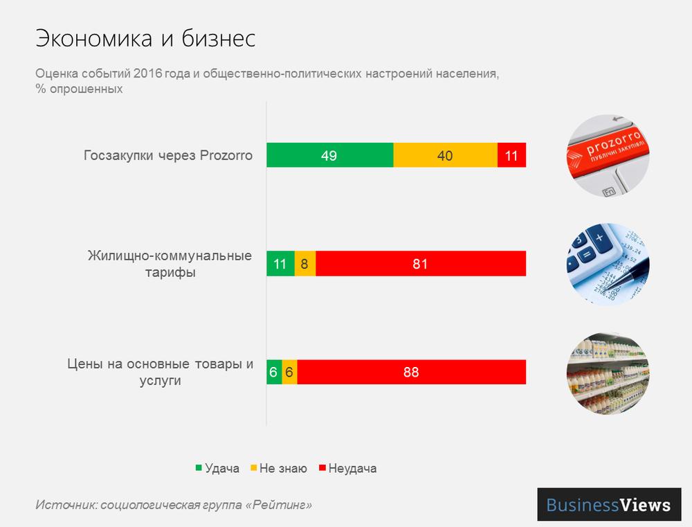 отношение к экономическим событиям Украины