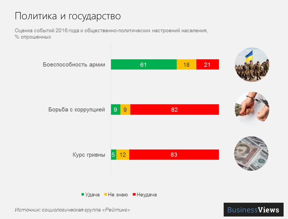 отношение к политическим событиям в Украине