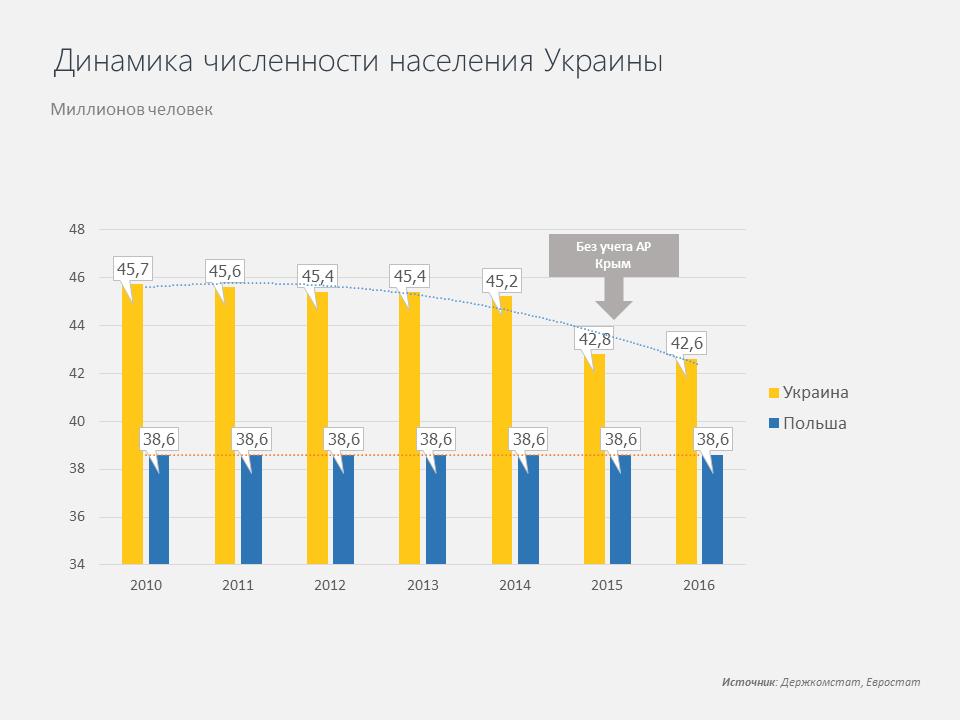 Динамика численности населения Украины