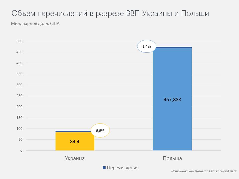 Объем перечислений в Украину