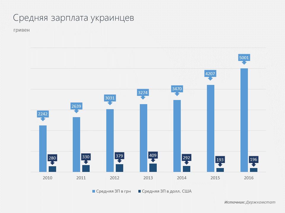 Средняя зарплата украинца