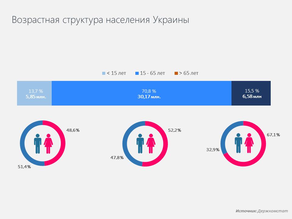 Возрастная структура населения в Украине
