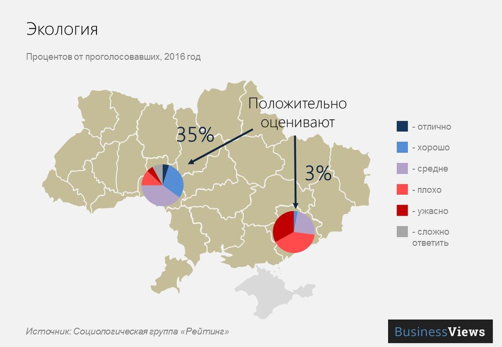 Экология в городах Украины