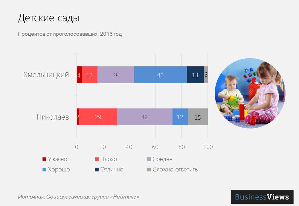 Детские сады в городах Украины