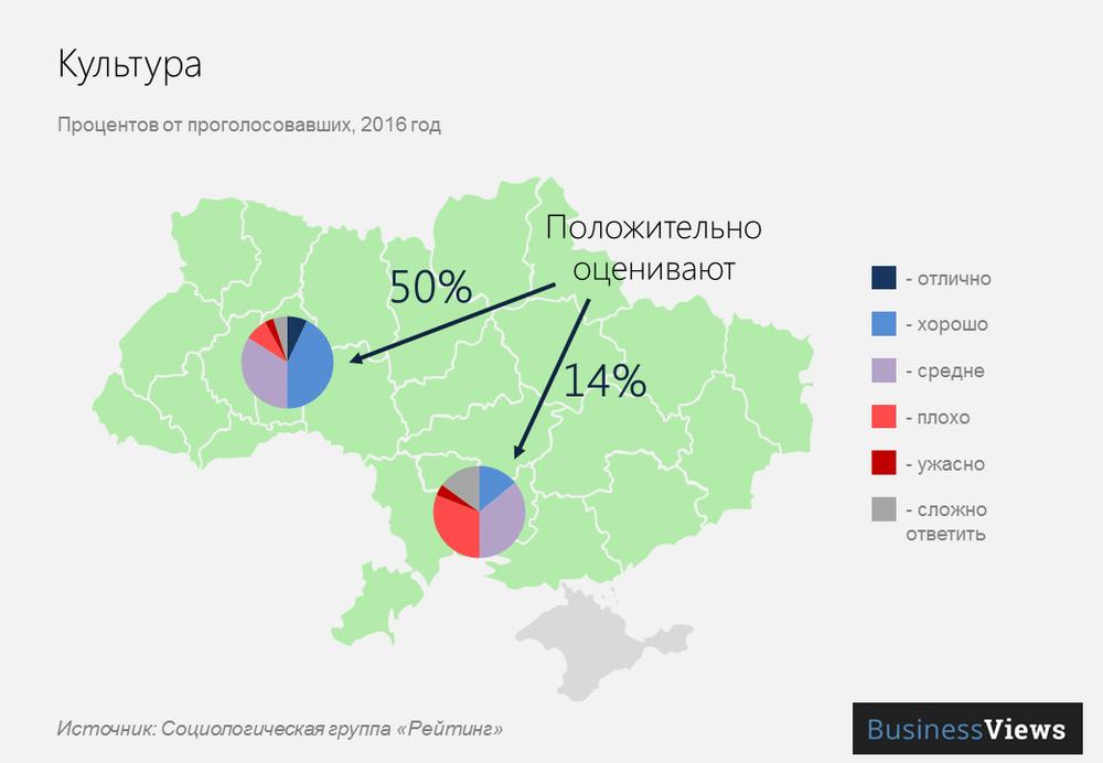 Культура в городах Украины