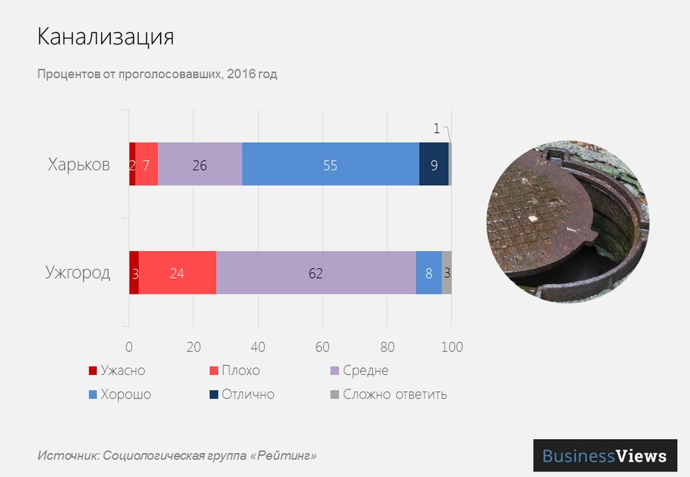 Канализация в украинских городах