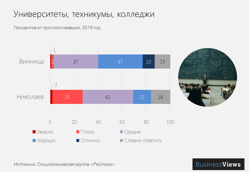 Образование в городах Украины