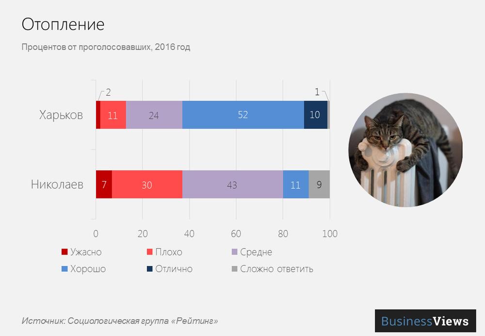 Отопление в городах Украины