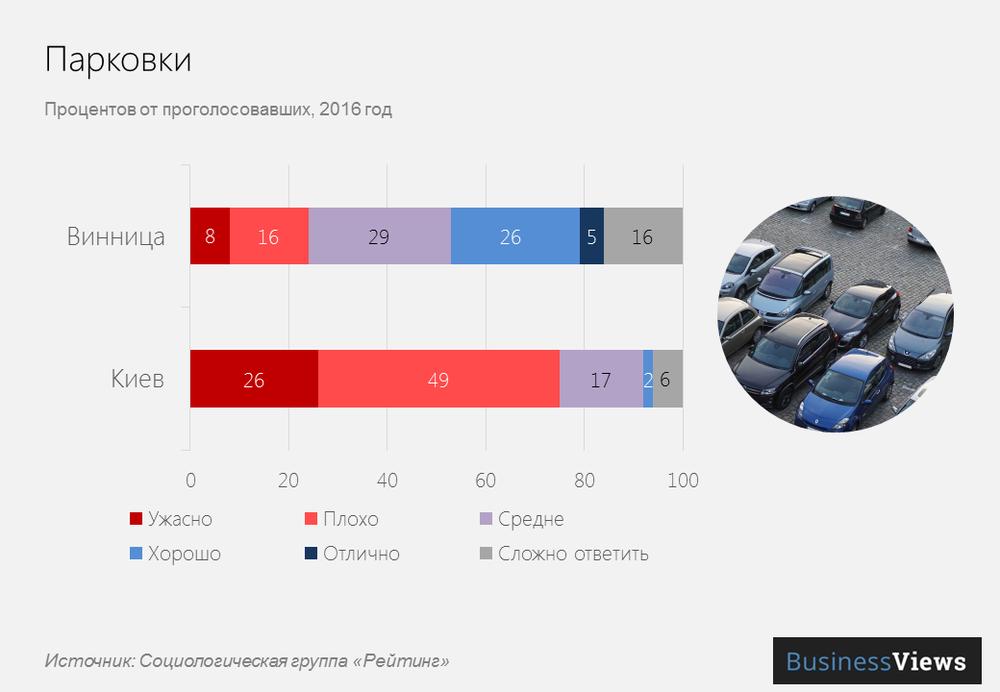 Парковки в украинских городах