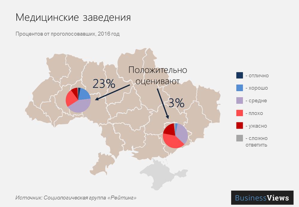 Медицинские услуги в украинских городах