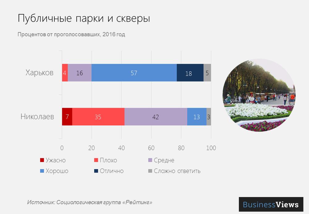 Публичные парки и скверы в украинских городах