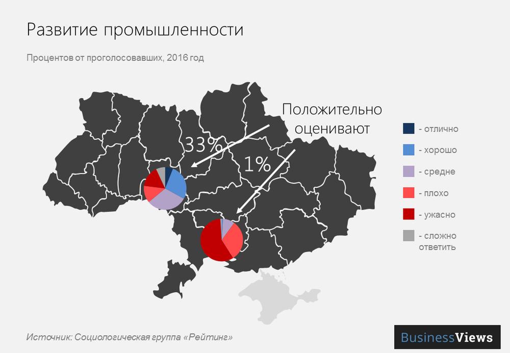 Развитие промышленности в городах Украины
