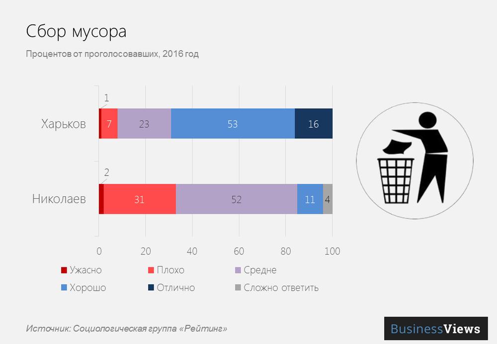 Сбор мусора в украинских городах