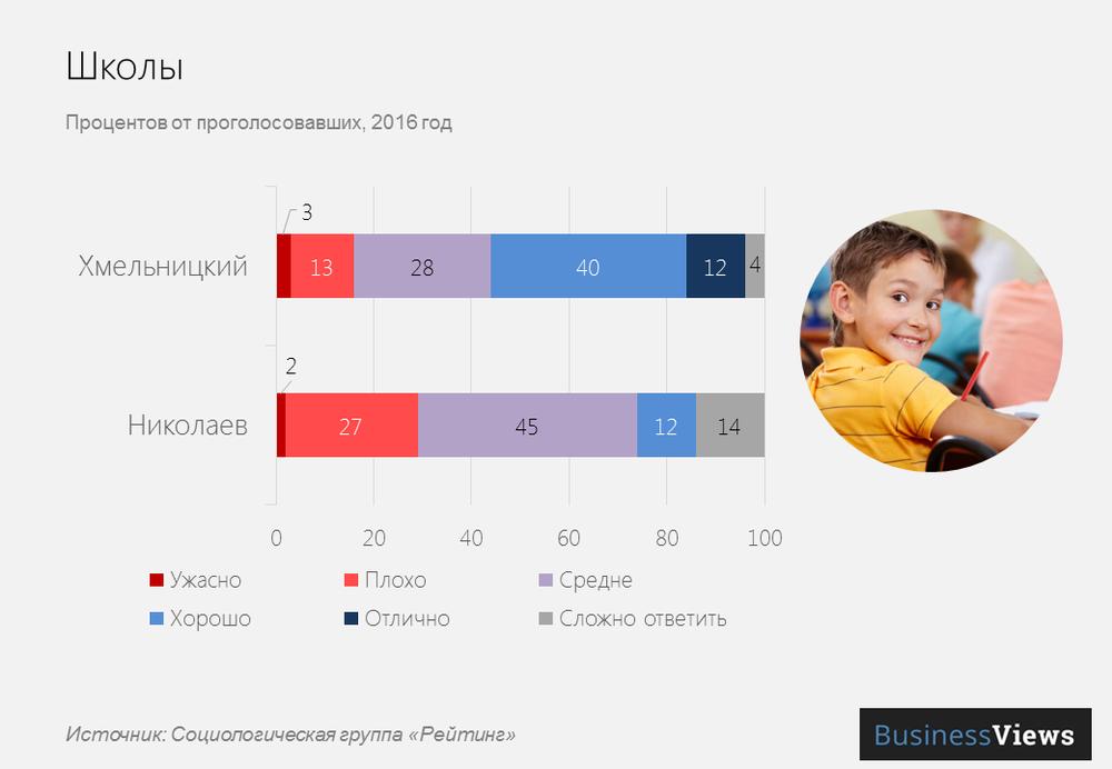 Школы в украинских городах